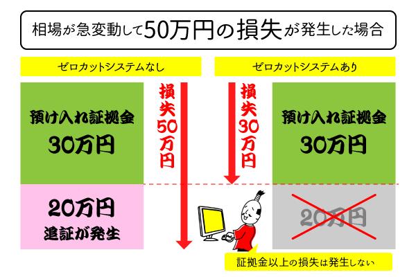ゼロカットシステム説明画像