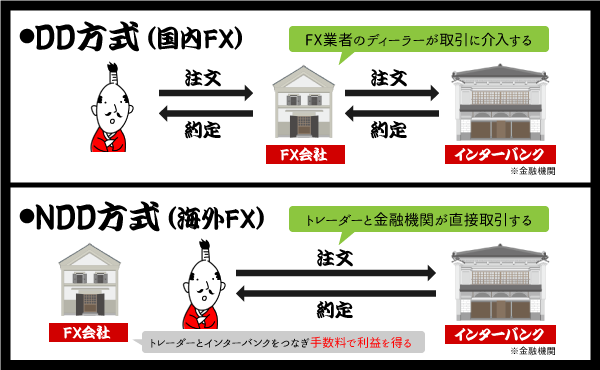 海外FXはNDD方式を採用の説明画像