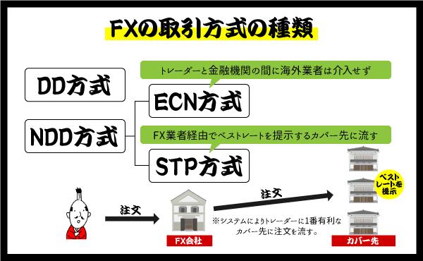 STP口座とECN口座の説明画像